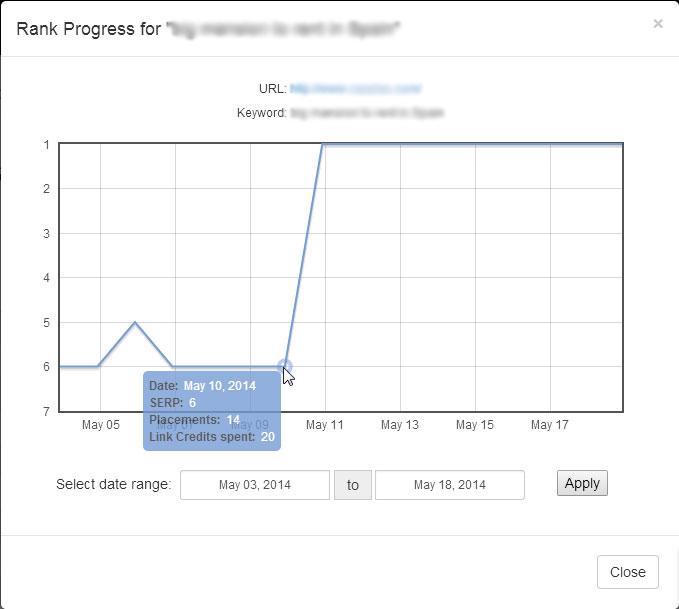Keyword tracking graph