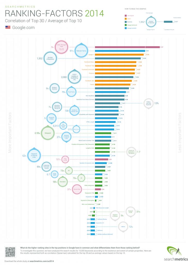 seo ranking factors 2014 - 2015