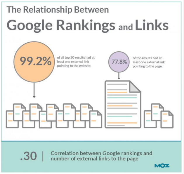 2016-04-15 10_38_23-Can You Rank in Google Without Links_ New Data Says Slim Chance - Moz