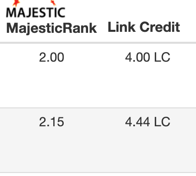 Majestic Cost